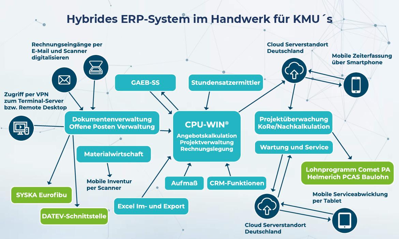 Hybrides ERP-System im Handwerk