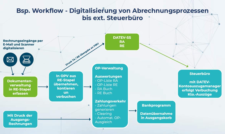 DATEV-Schnittstelle Steuerbüro